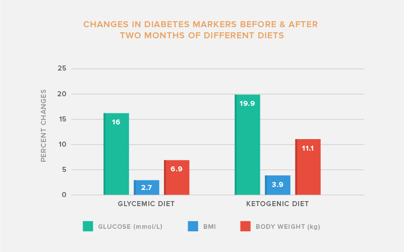 Ketogenic Diet for Type 2 Diabetes