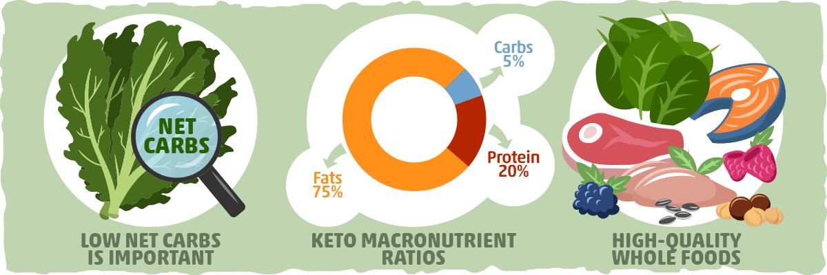 Three Key Principles of a Keto-Friendly, Healthy Food
