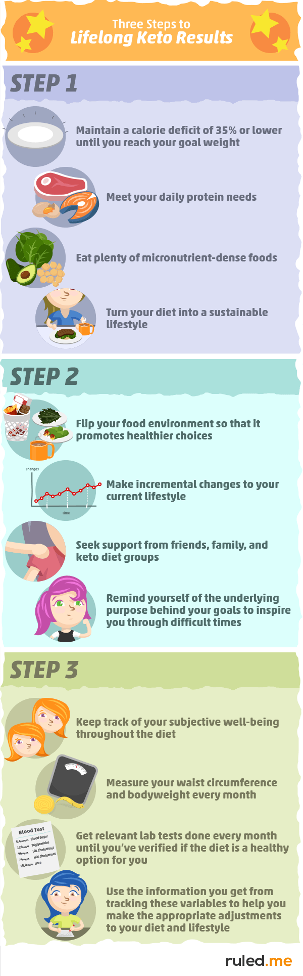 3 Steps to Lifelong Keto Results