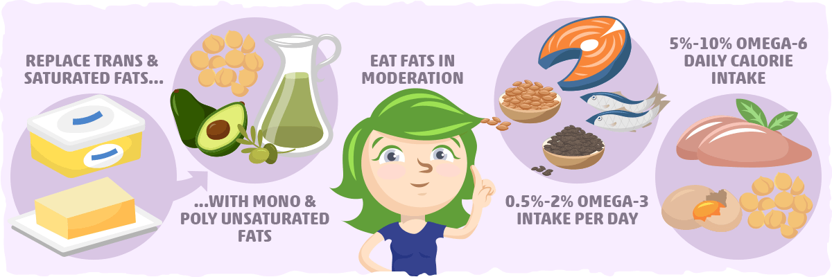 How Much Unsaturated Fat Should You Eat for Optimal Health?