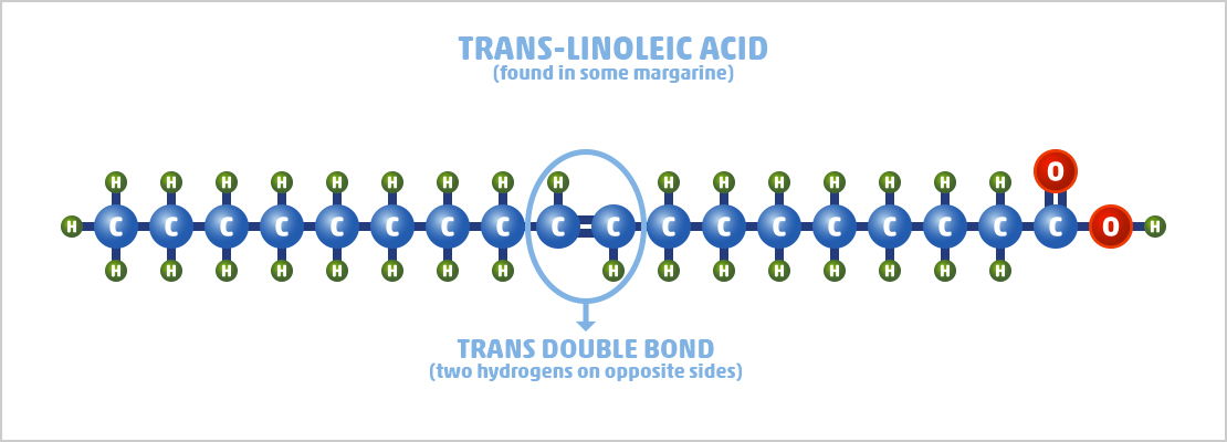 trans-unsaturated fatty acids