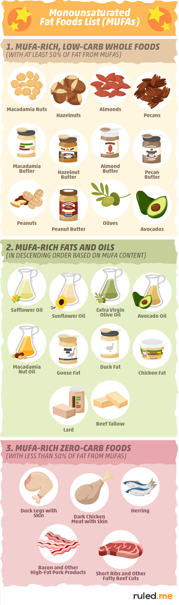 Monounsaturated Fat Food List