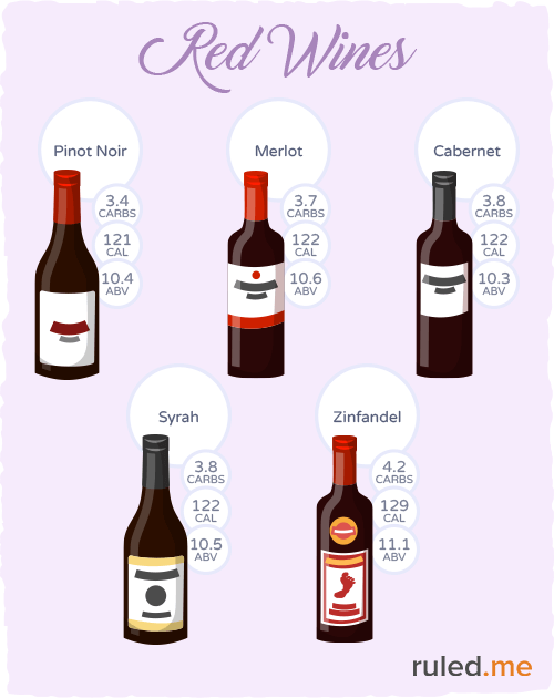 Types of red wine that are low-carb