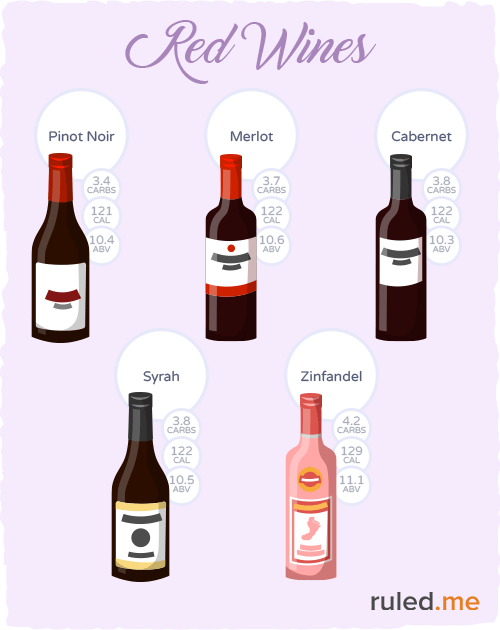 Does Drinking Wine Make You Fat