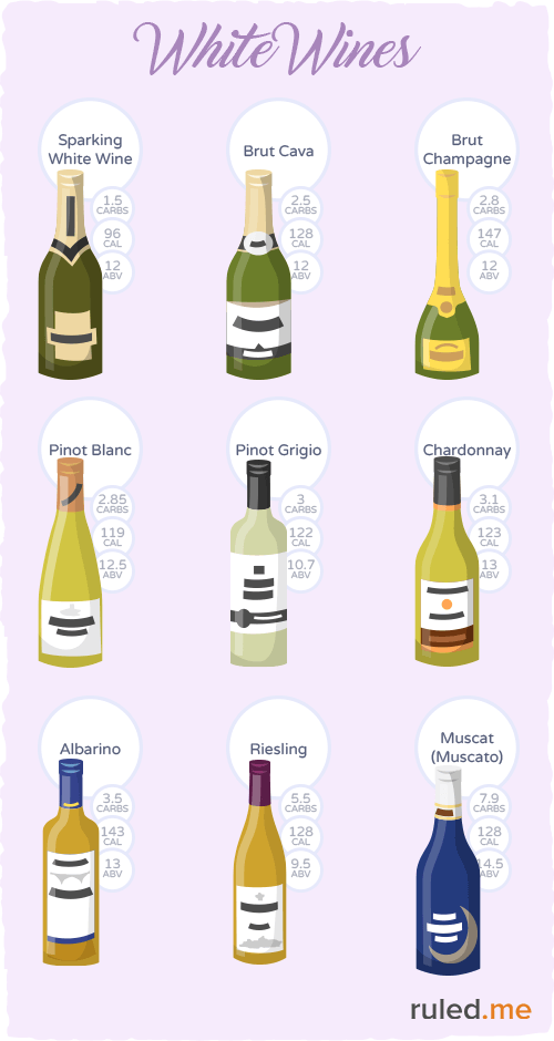 Types of white wine that are low-carb