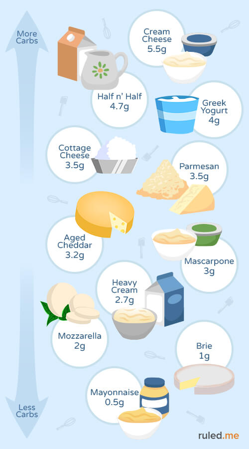 Ketogenic Diet Food List Everything You Need To Know Ruled Me