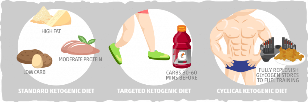 The Three Main Variations of the Ketogenic Diet: SKD, TKD, and CKD