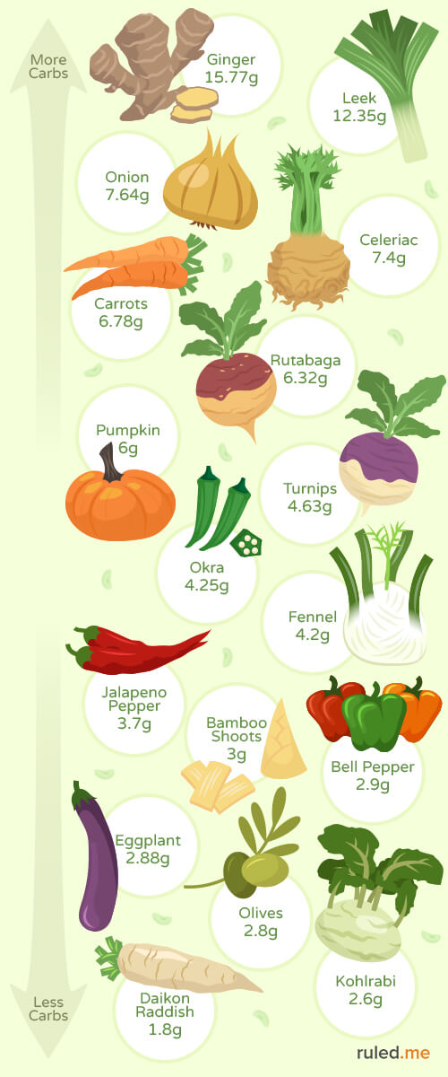good veggies for the keto diet