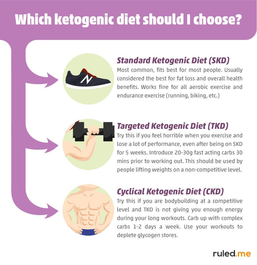 Foods to Eat While on a Ketogenic Diet