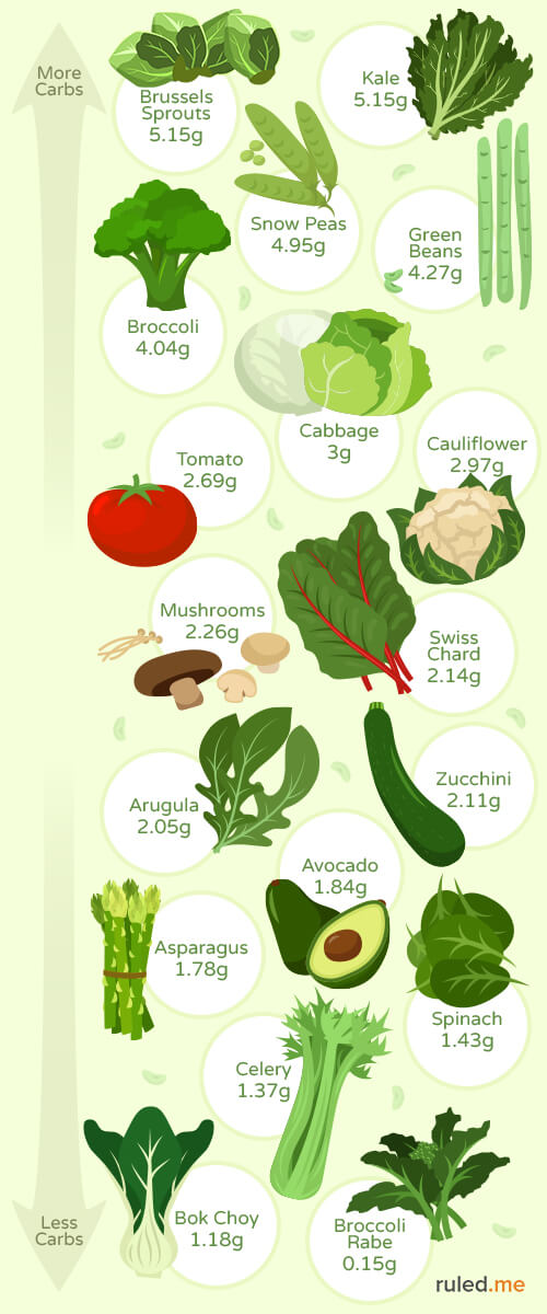Best Low Carb Keto Friendly Vegetables Recipes Amp Infographic