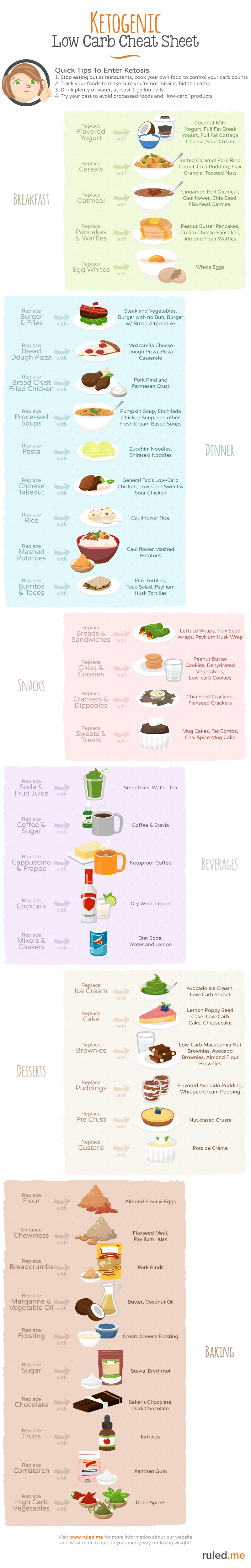 low carb and low sugar diet cheat sheet