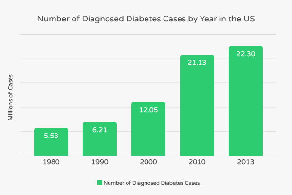 Number of diagnosed diabetes cases per year.