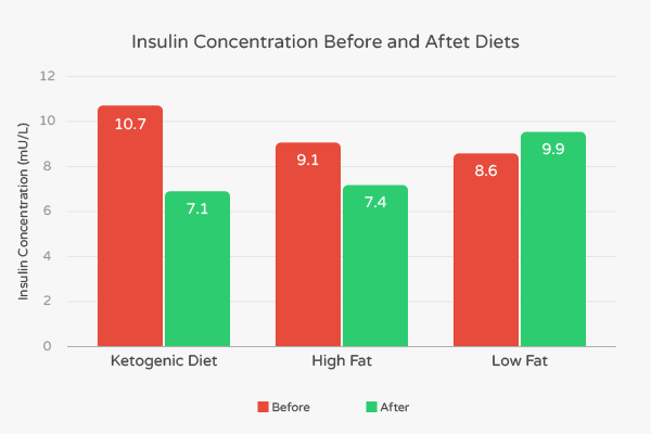Insulin concentrations of ketogenic diet vs. other diets.