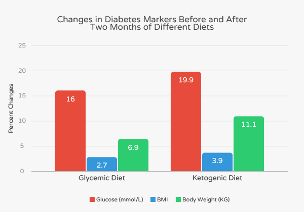 Changes in diabetes on ketogenic diet vs. low calorie diet.