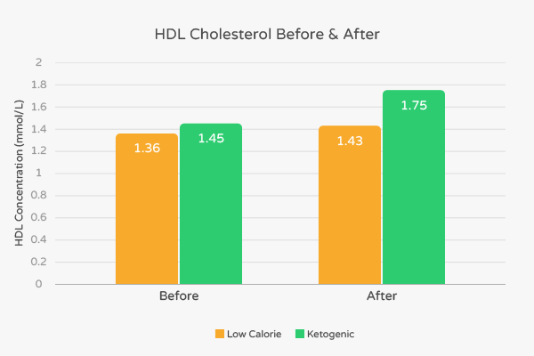 Long-Term Impact of Ketogenic Carbohydrate Restriction on HDL Cholesterol