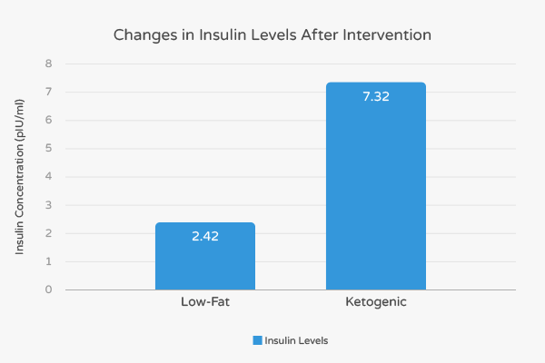 Fasting Insulin in an Obese, Ethnically-diverse Population after Ketogenic Diet Intervention