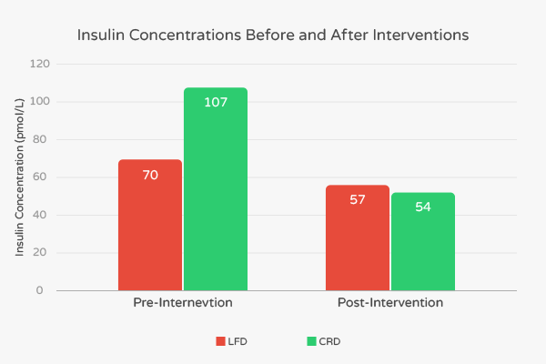 Insulin concentrations before and after intervention