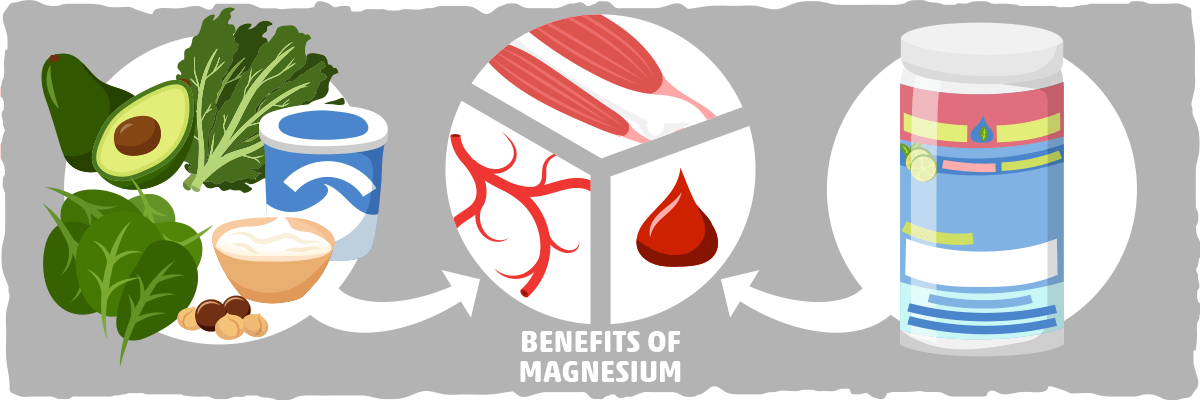 Magnesium Supplementation on Keto