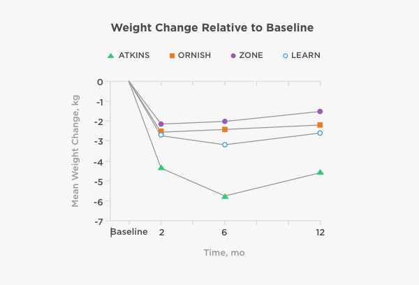 Comparison of the Atkins, Zone, Ornish, and LEARN Diets ...