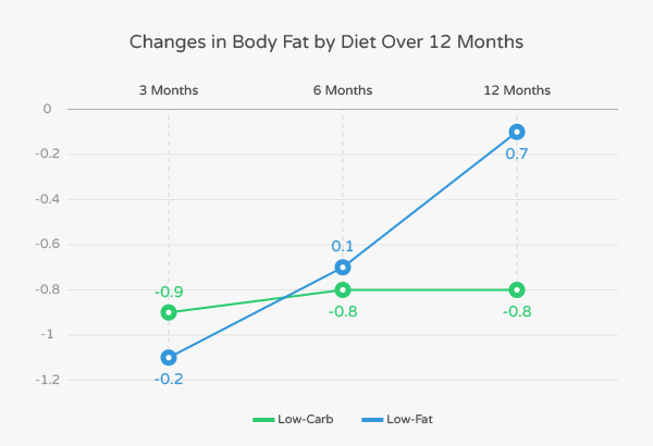 Do Low-Carb Diets Work for Diverse Populations?