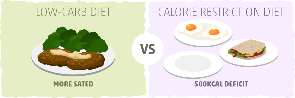 Are Low-Carb Diets Always Effective?