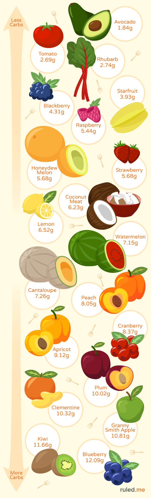 Carbs In Oranges >> Best Low Carb Fruits And Which To Avoid Ruled Me