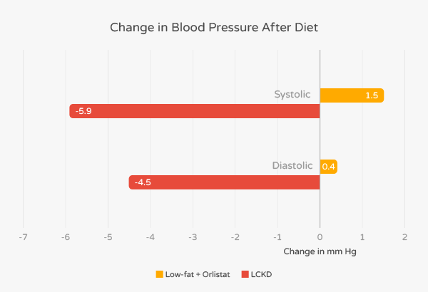 keto diet elvates blood pressher