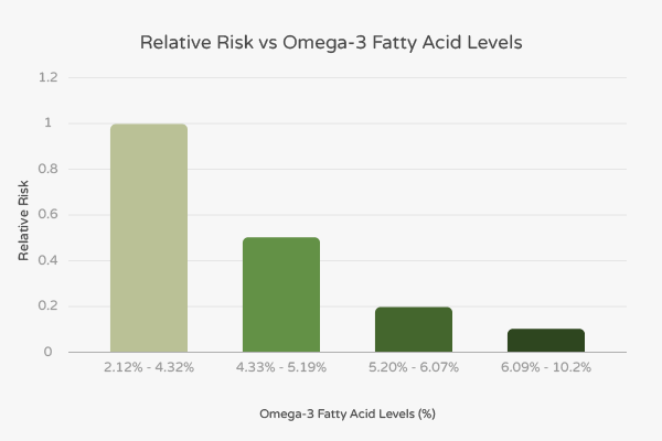 Relative risk vs omega 3 fatty acid levels