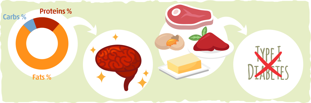 The evidence points to a ketogenic diet for type 1 diabetes.