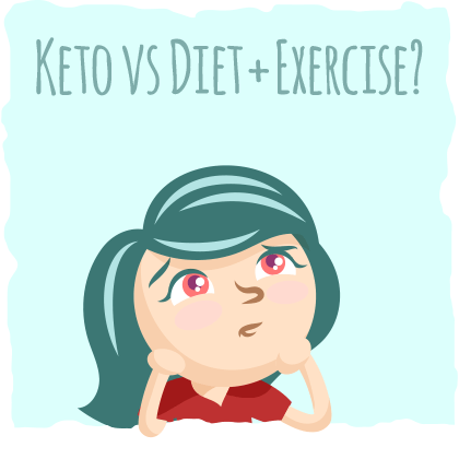 The Ketogenic Diet Vs. Standard American Diet and Exercise in the Treatment of Metabolic Syndrome and Obesity