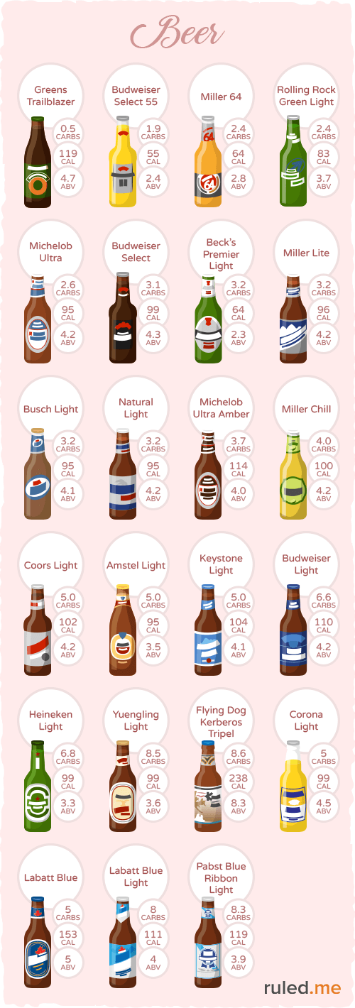 Examples of low carb beer that can fit into a ketogenic diet.