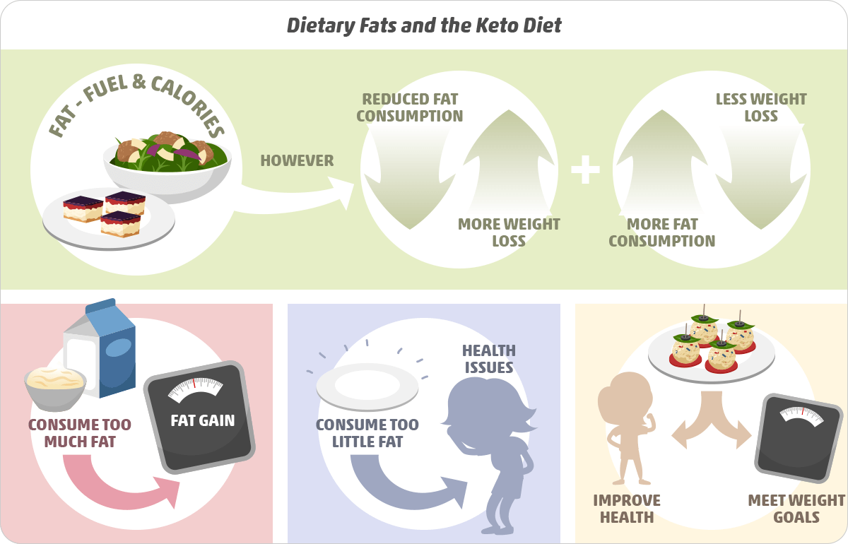 How much fat can u lose on keto diet
