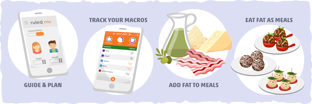 how many grams of fat on keto