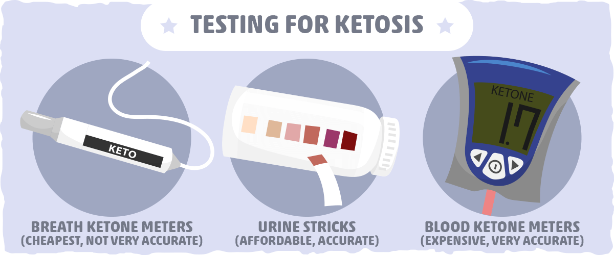 Testing for Ketosis with Acetoacetate