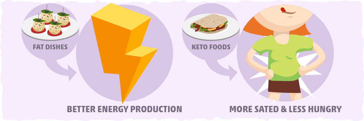 The Importance of Fat on the Keto Diet