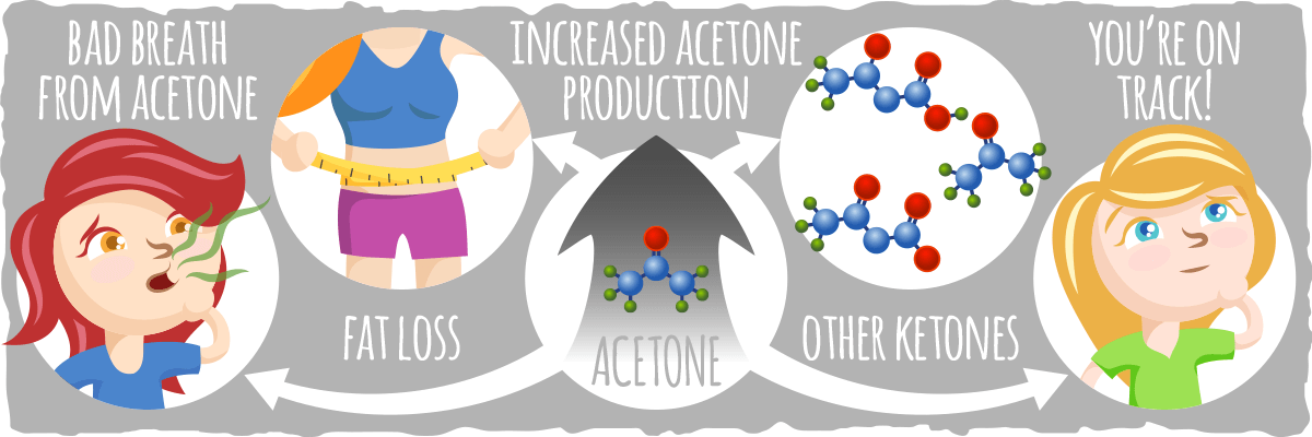 What Acetone Means for the Keto Diet
