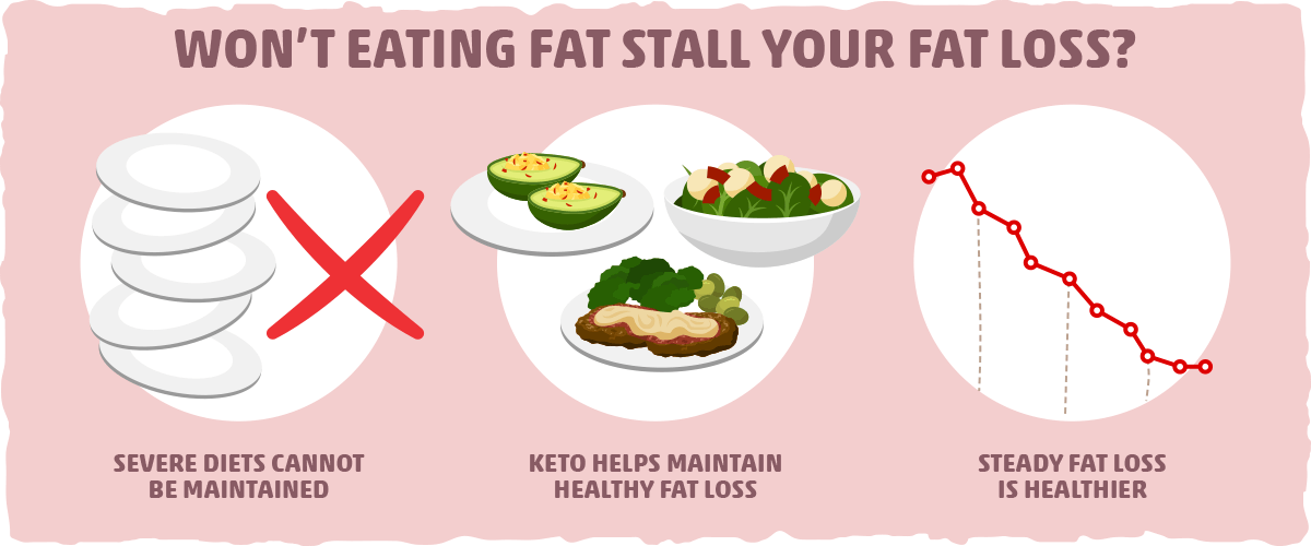 Won't Eating Fat Stall Your Fat Loss?