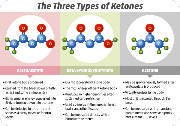 Difference between ketone types