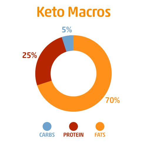 Keto Macro Breakdown