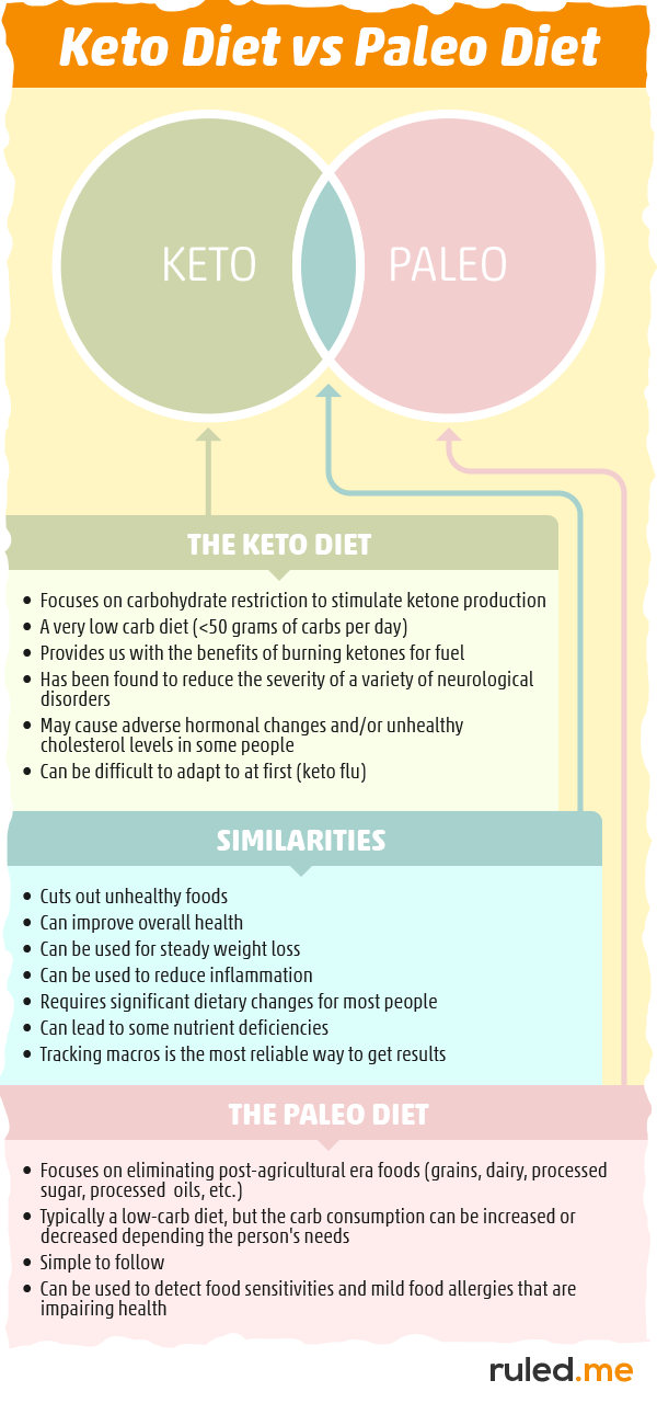 Comparison of a keto diet vs paleo diet
