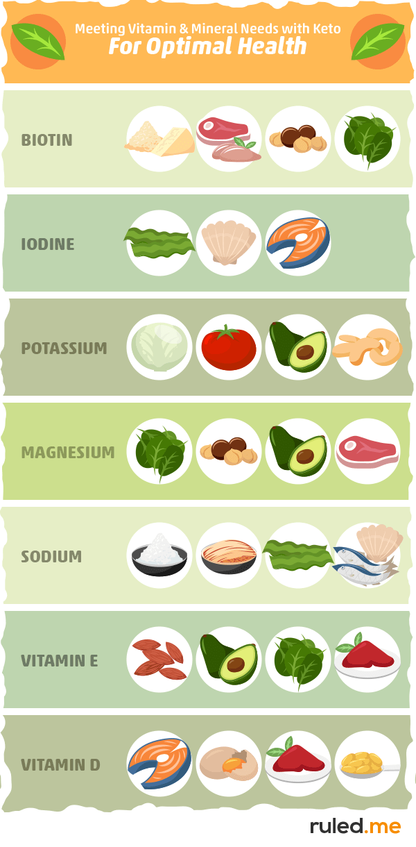 How to Meet Your Vitamin and Mineral Needs with Keto to Optimize Health