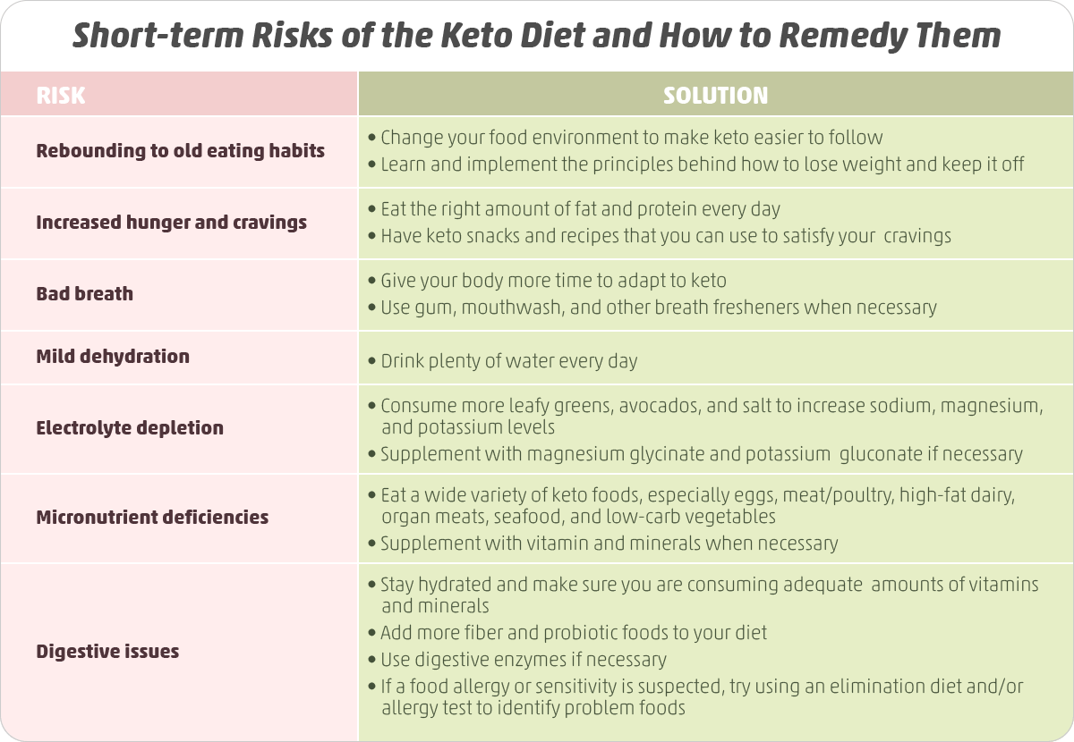 Hidden Dangers of the Keto Diet