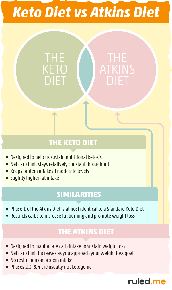 compare ketogenic and atkins diets