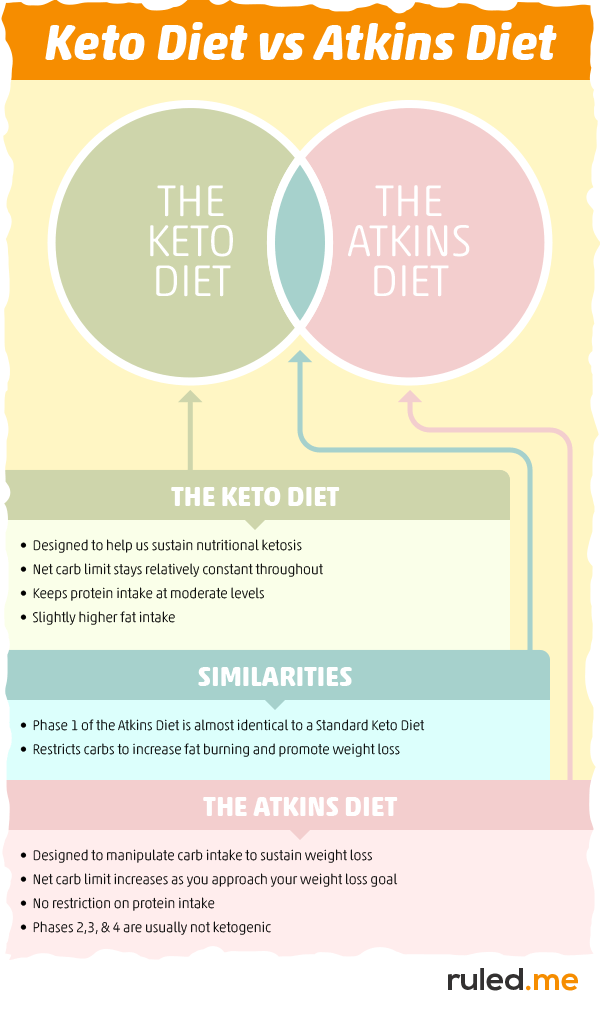 Keto vs. Atkins: Key Diet Differences