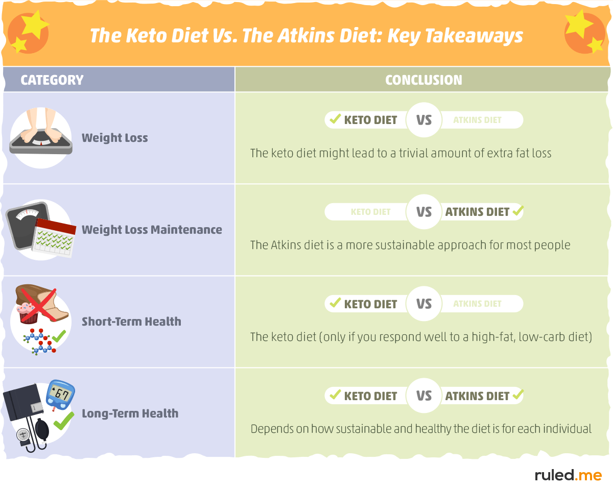is ketosis same as atkins diet
