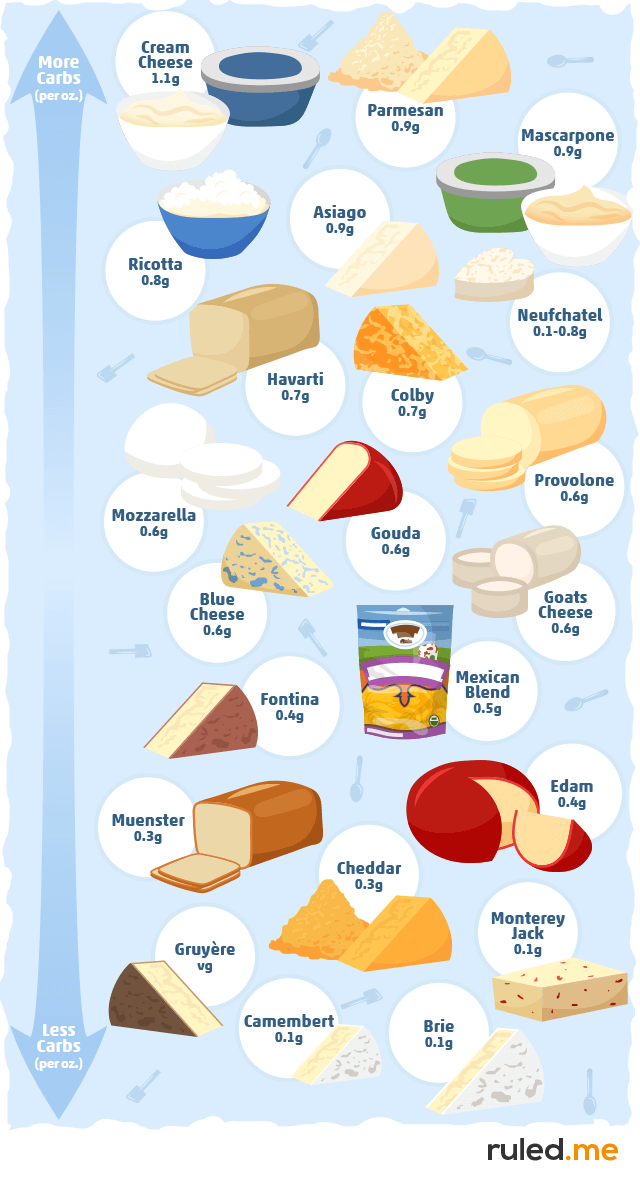 Almost Zero Carb Cheeses
