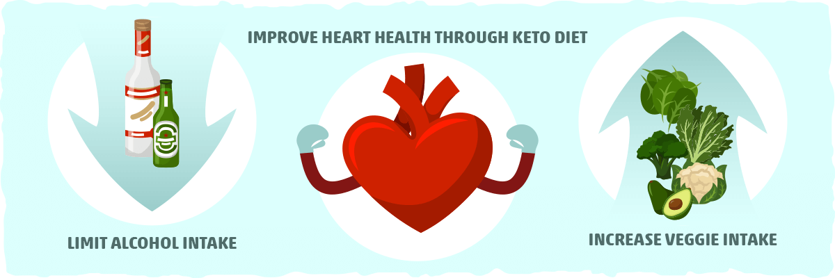 How Keto Improves Your Food and Drink Choices, Lowering Heart Disease Risk