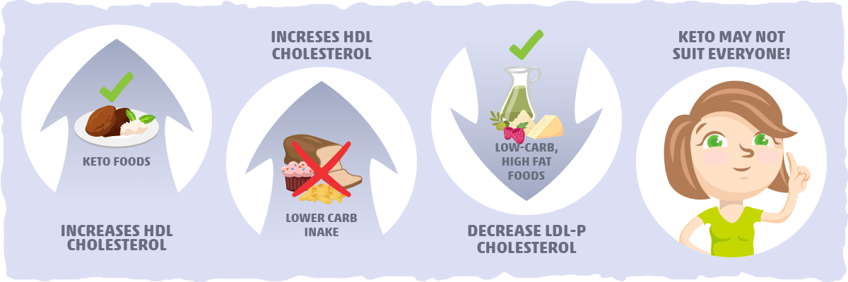 Keto and Cholesterol: A Cause of Concern?