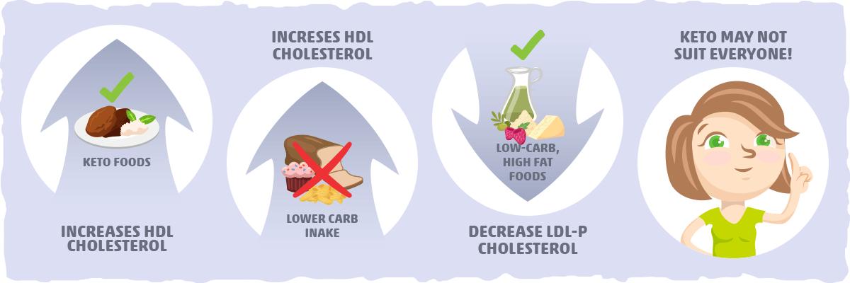 atherosclerosis reversed by keto diet