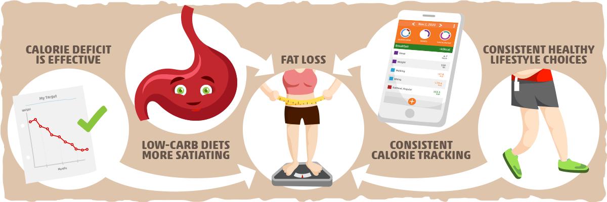 Keto for Fat Loss
